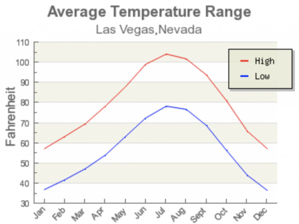 What is the coldest month of the year in Las Vegas
